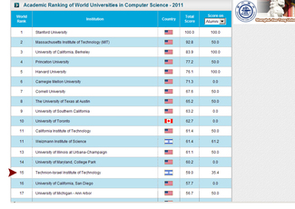 Technion CS Ranked 15th Worldwide for the Second Time Sequentially